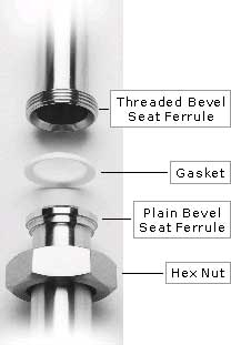 Bevel Seat Connection